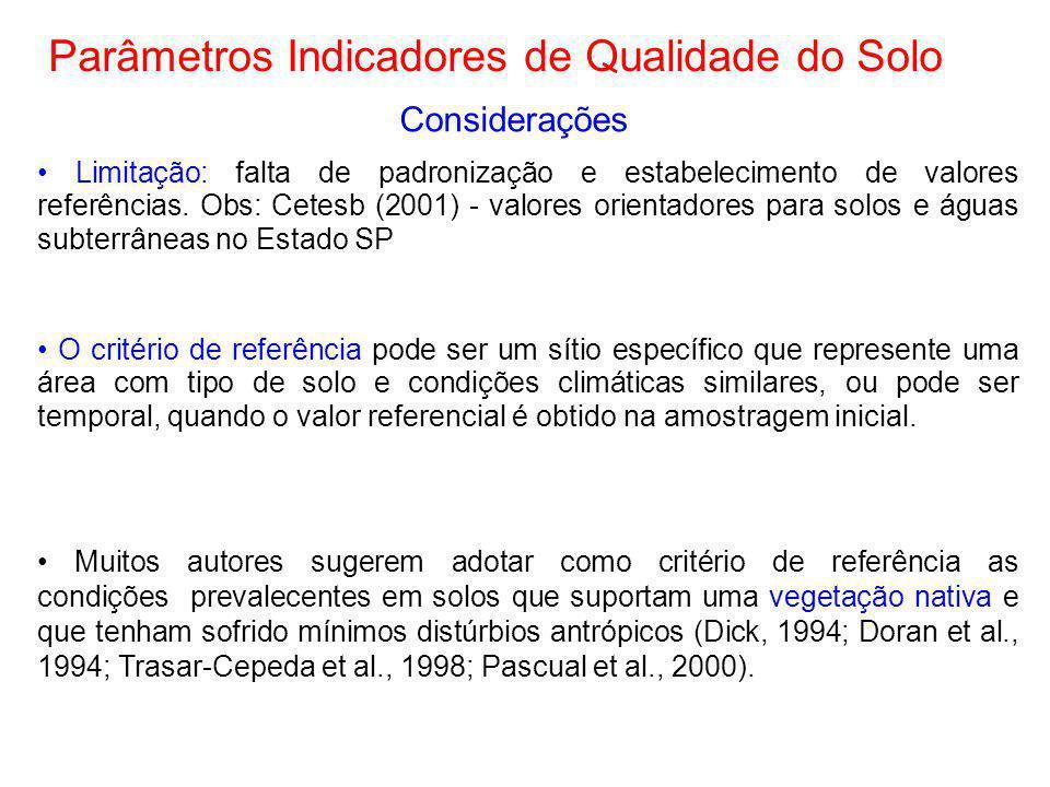Parâmetros Indicadores de Qualidade do Solo
