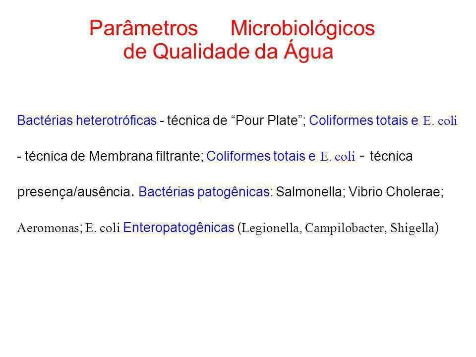 Parâmetros Microbiológicos de Qualidade da Água