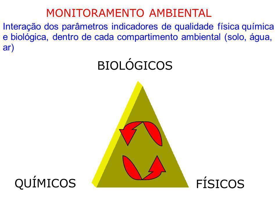 BIOLÓGICOS QUÍMICOS FÍSICOS MONITORAMENTO AMBIENTAL