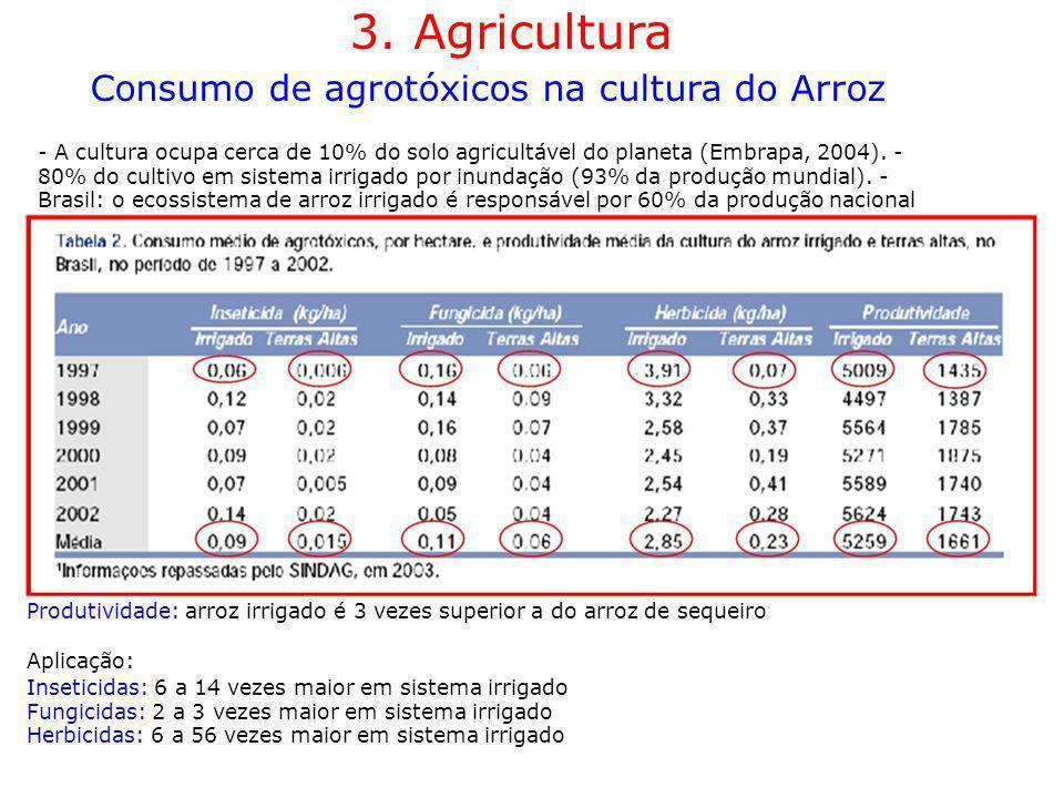 3. Agricultura Consumo de agrotóxicos na cultura do Arroz