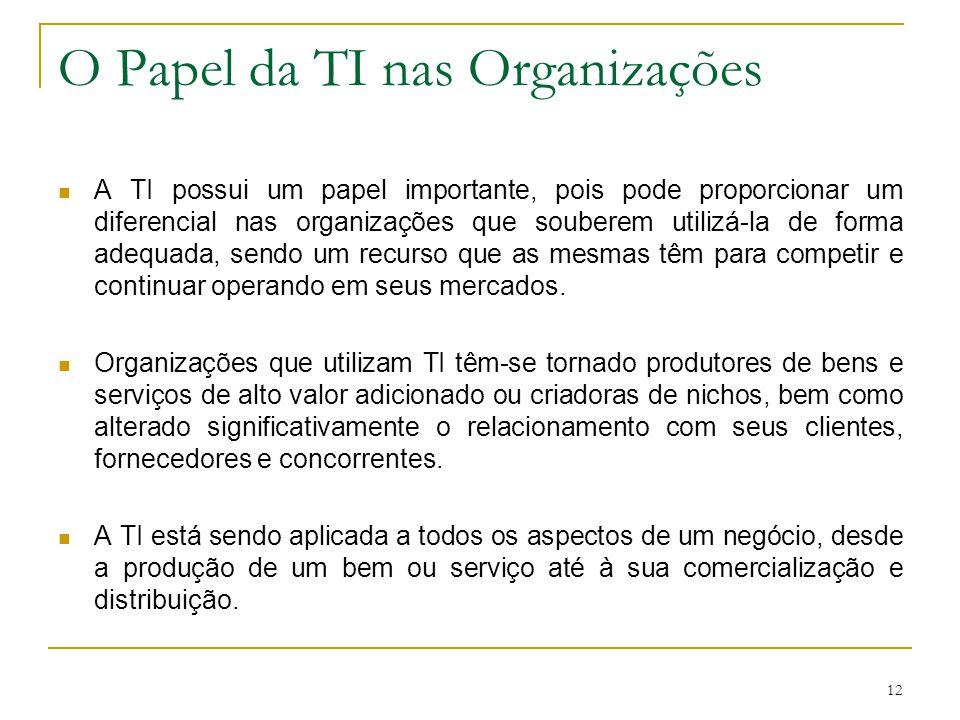 O Papel da TI nas Organizações