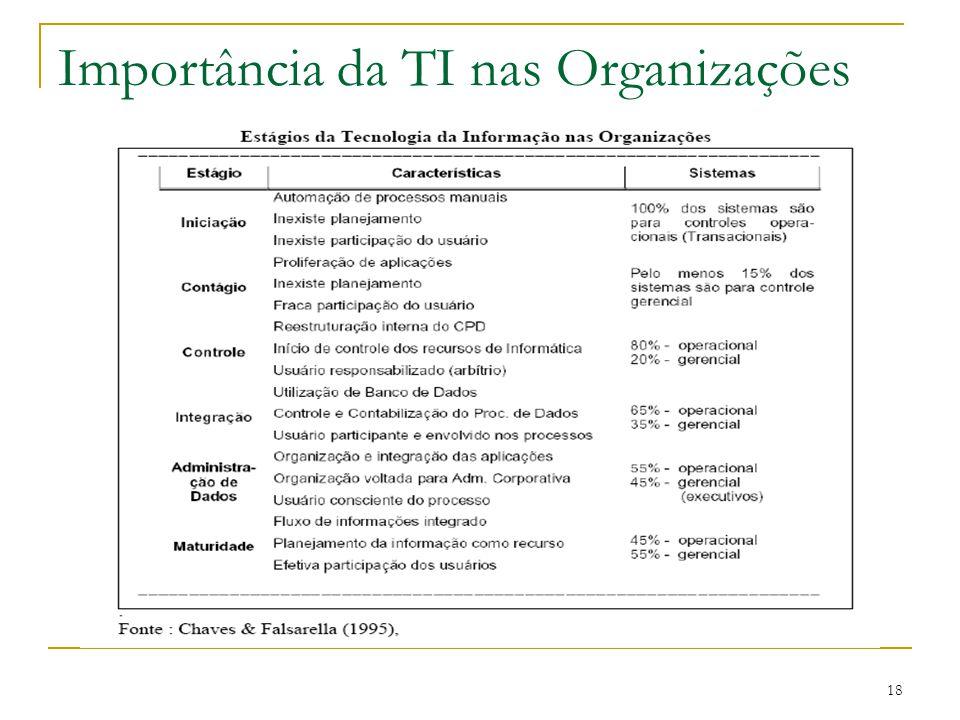 Importância da TI nas Organizações