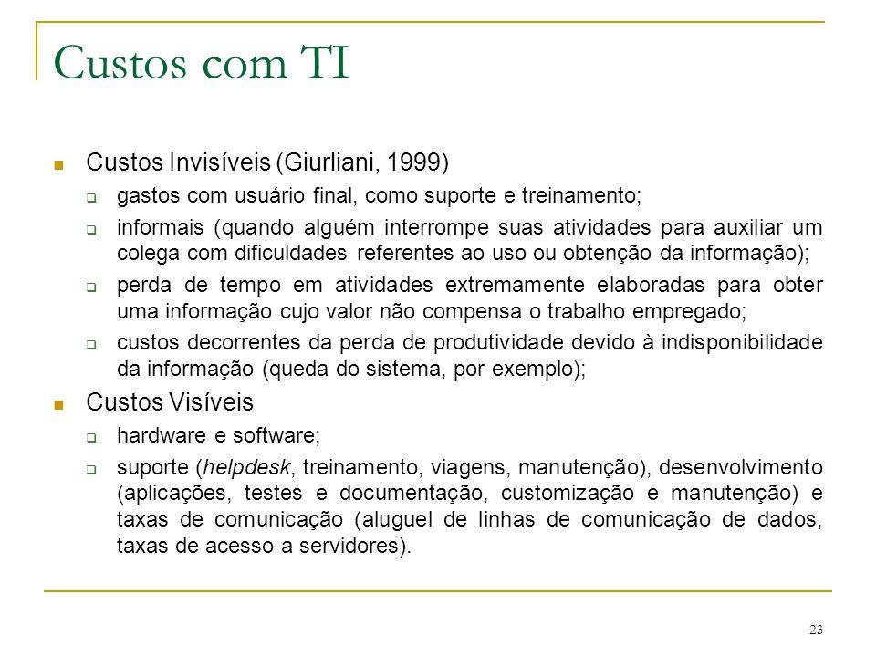 Custos com TI Custos Invisíveis (Giurliani, 1999) Custos Visíveis