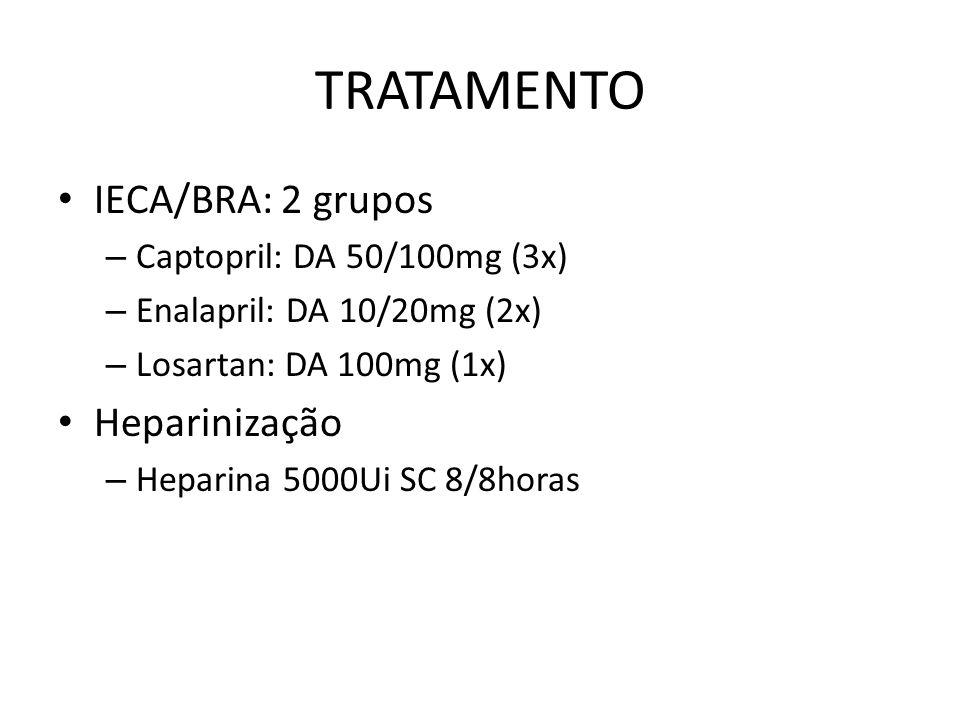 TRATAMENTO IECA/BRA: 2 grupos Heparinização