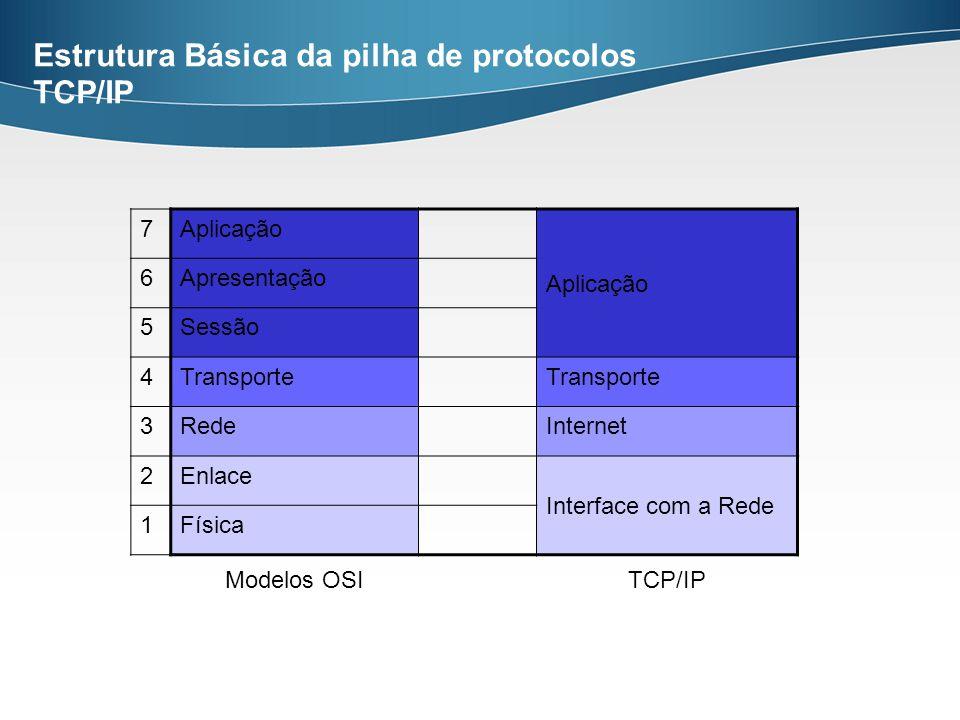 Estrutura Básica da pilha de protocolos TCP/IP