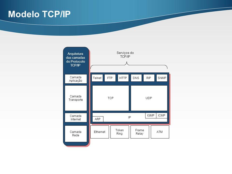 Modelo TCP/IP Serviços do Arquitetura TCP/IP das camadas do Protocolo