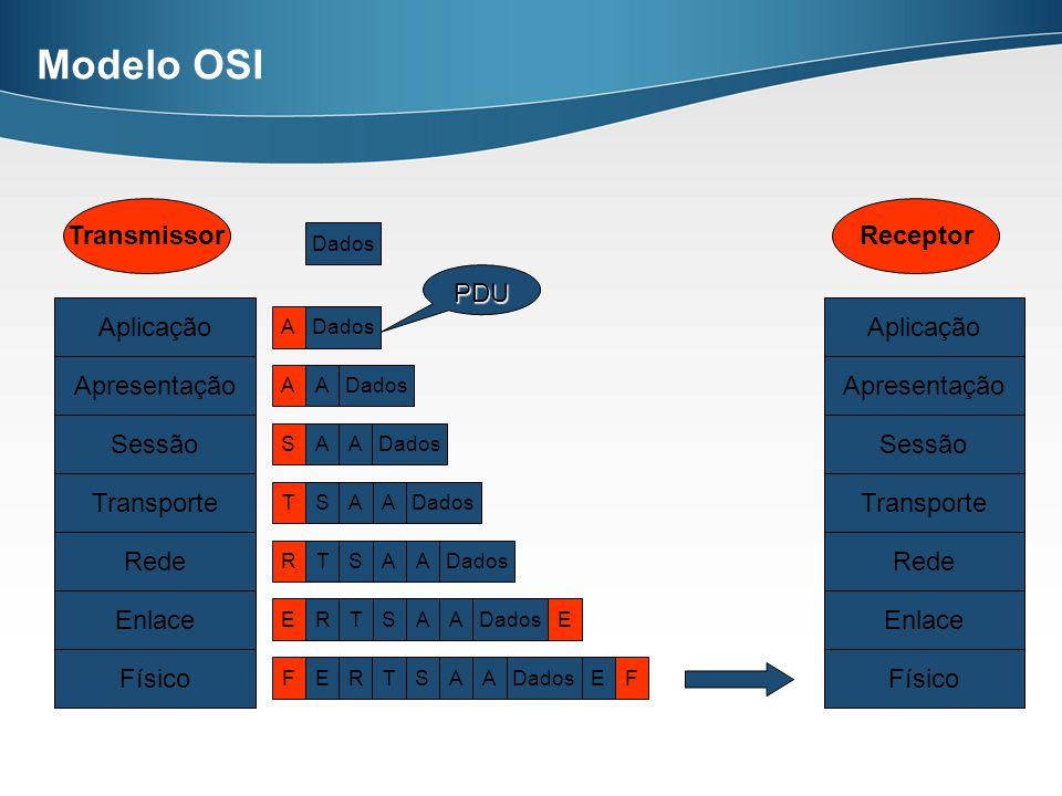 Modelo OSI Transmissor Receptor PDU Aplicação Aplicação Apresentação