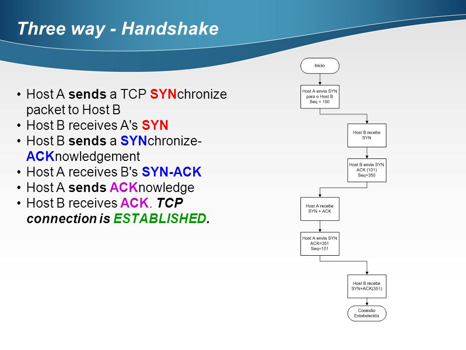 Three way - Handshake Host A sends a TCP SYNchronize packet to Host B