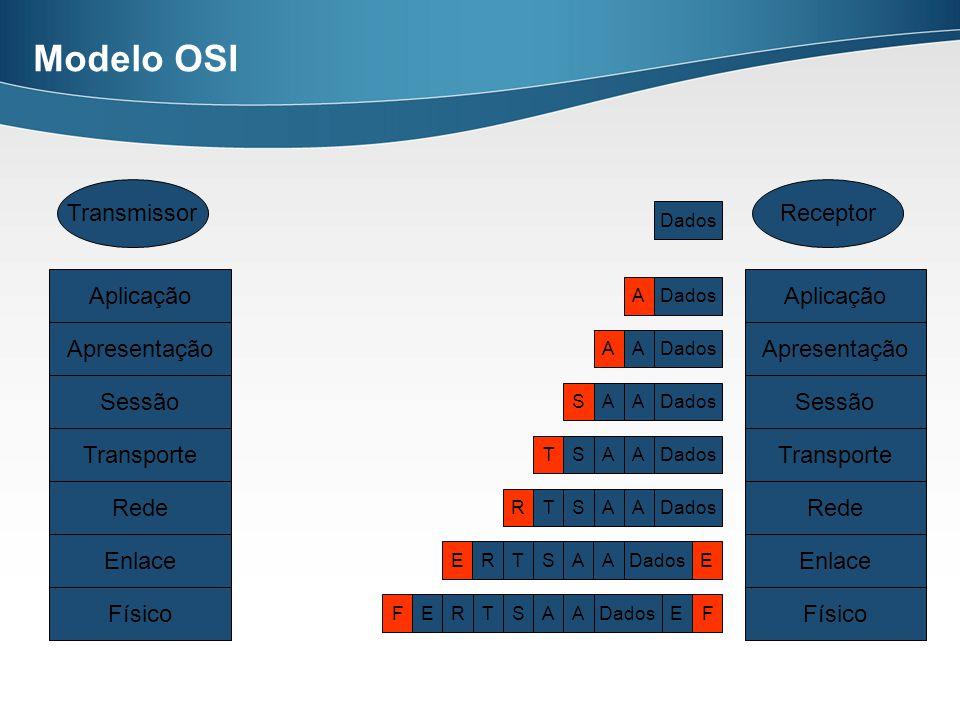 Modelo OSI Transmissor Receptor Aplicação Aplicação Apresentação