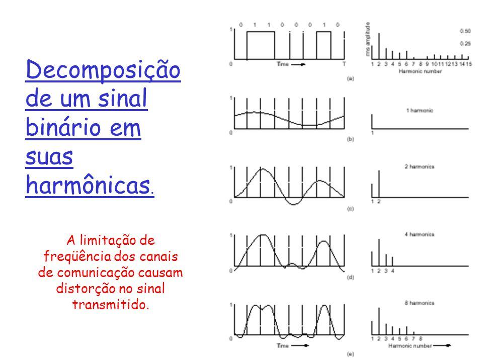 Decomposição de um sinal binário em suas harmônicas.