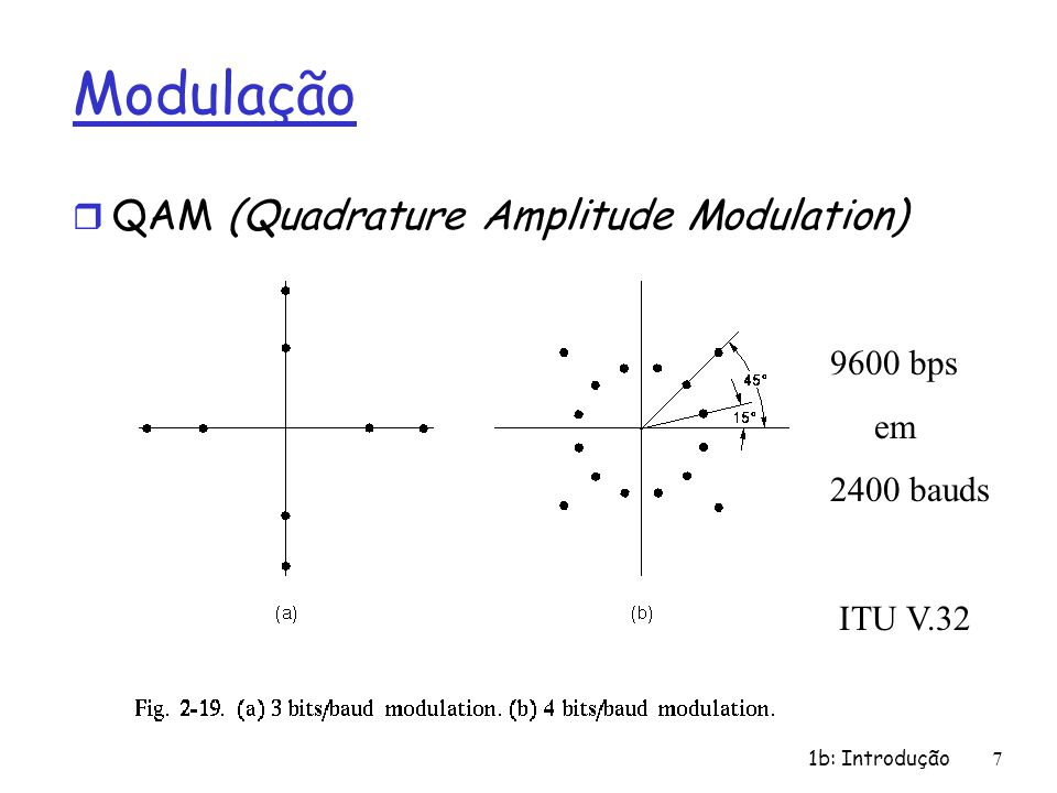 Modulação QAM (Quadrature Amplitude Modulation) 9600 bps em 2400 bauds