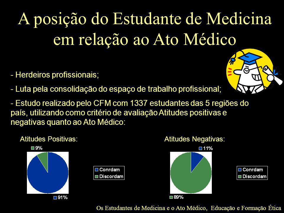 A posição do Estudante de Medicina em relação ao Ato Médico