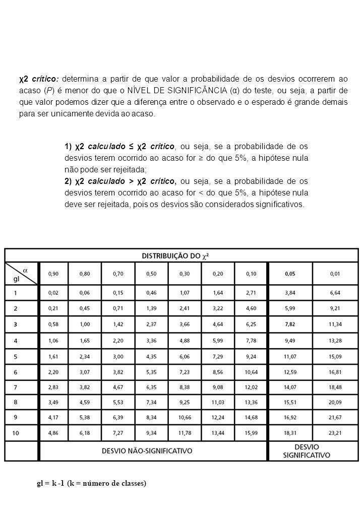 χ2 crítico: determina a partir de que valor a probabilidade de os desvios ocorrerem ao acaso (P) é menor do que o NÍVEL DE SIGNIFICÂNCIA (α) do teste, ou seja, a partir de que valor podemos dizer que a diferença entre o observado e o esperado é grande demais para ser unicamente devida ao acaso.