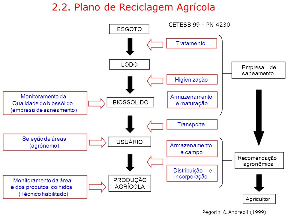 2.2. Plano de Reciclagem Agrícola