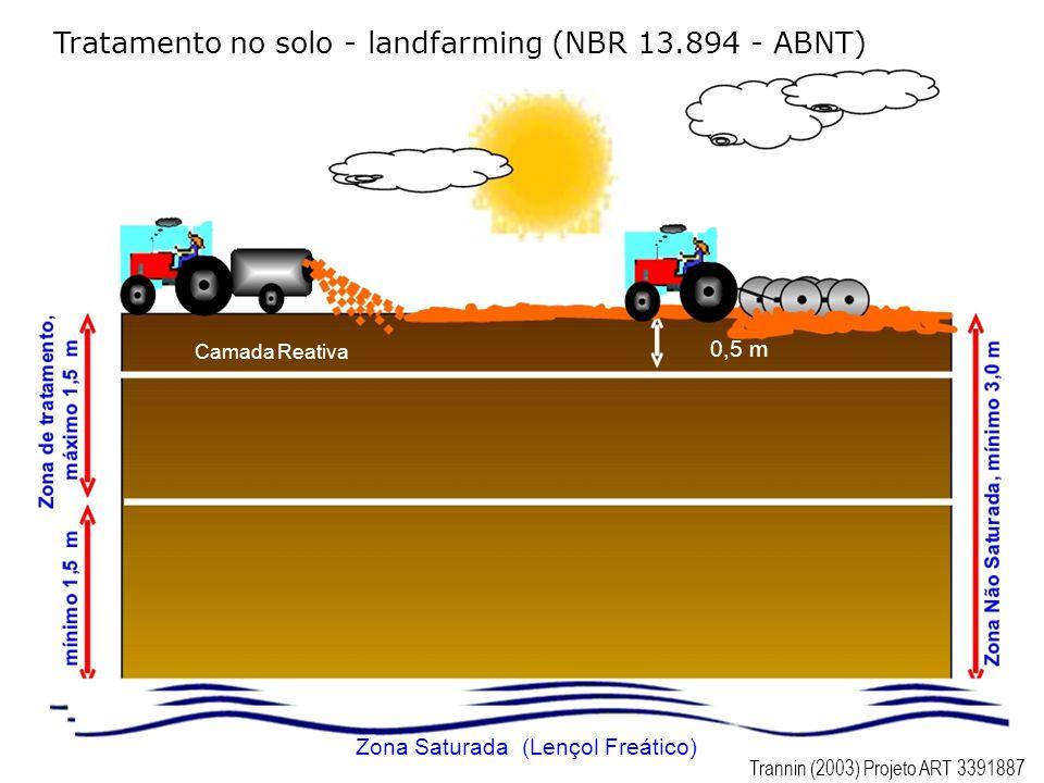 Tratamento no solo - landfarming (NBR 13.894 - ABNT)