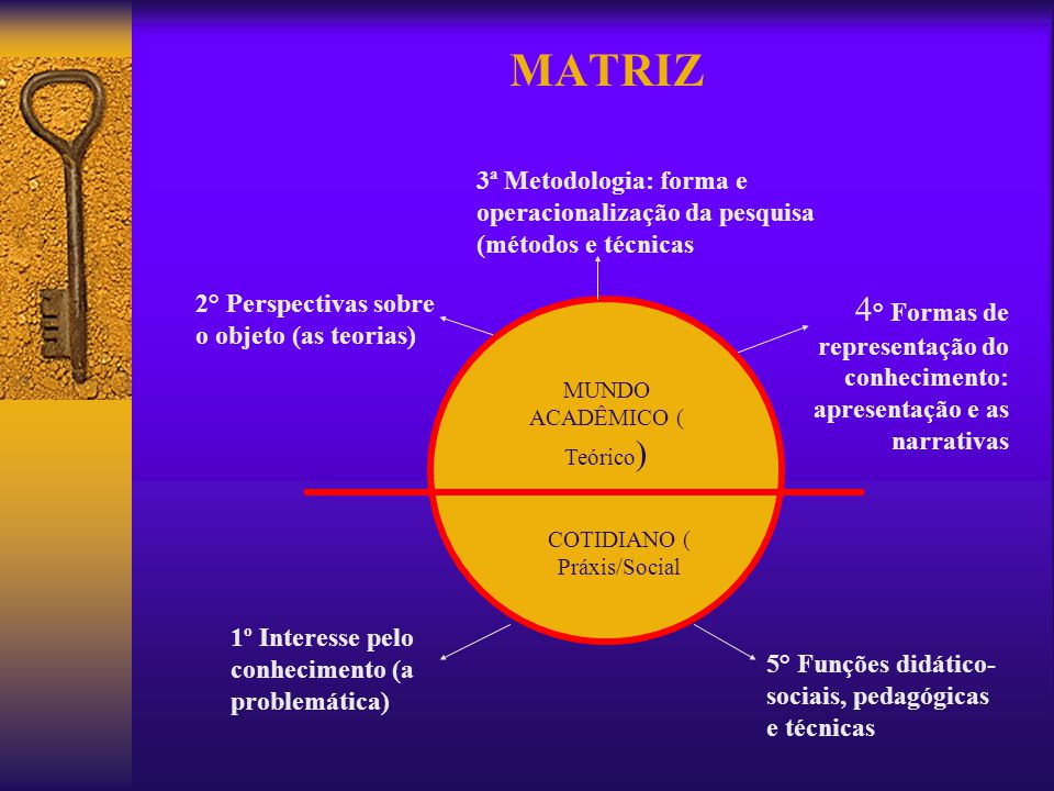 MATRIZ 3ª Metodologia: forma e operacionalização da pesquisa (métodos e técnicas. 2° Perspectivas sobre o objeto (as teorias)