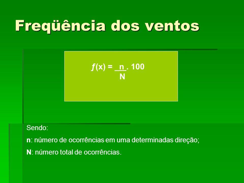Freqüência dos ventos ƒ(x) = _n . 100 N Sendo: