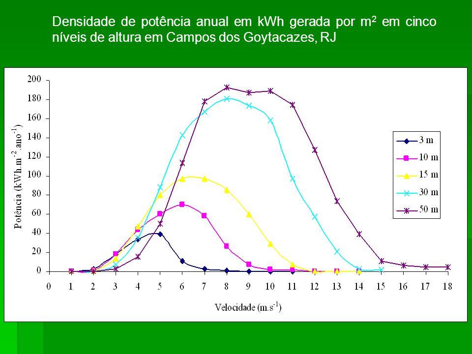 Densidade de potência anual em kWh gerada por m2 em cinco níveis de altura em Campos dos Goytacazes, RJ