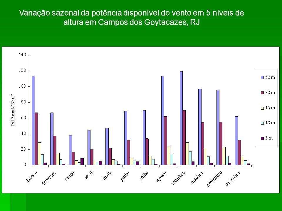 Variação sazonal da potência disponível do vento em 5 níveis de altura em Campos dos Goytacazes, RJ