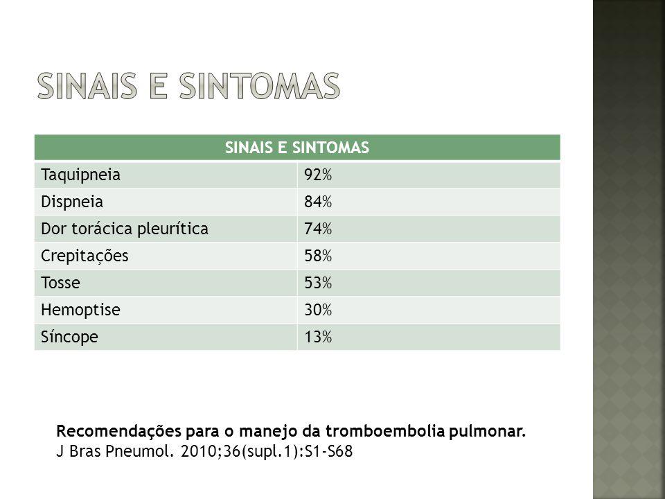 Sinais e sintomas SINAIS E SINTOMAS Taquipneia 92% Dispneia 84%