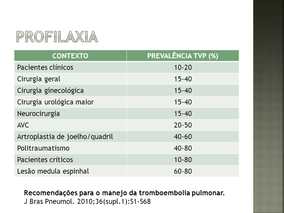 profilaxia CONTEXTO PREVALÊNCIA TVP (%) Pacientes clínicos 10-20