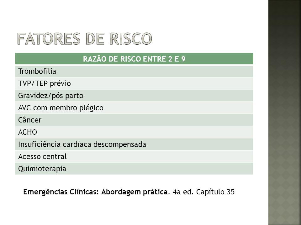 FATORES DE RISCO RAZÃO DE RISCO ENTRE 2 E 9 Trombofilia TVP/TEP prévio