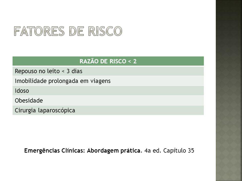 Fatores de risco RAZÃO DE RISCO < 2 Repouso no leito < 3 dias