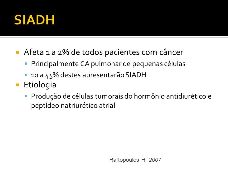 SIADH Afeta 1 a 2% de todos pacientes com câncer Etiologia