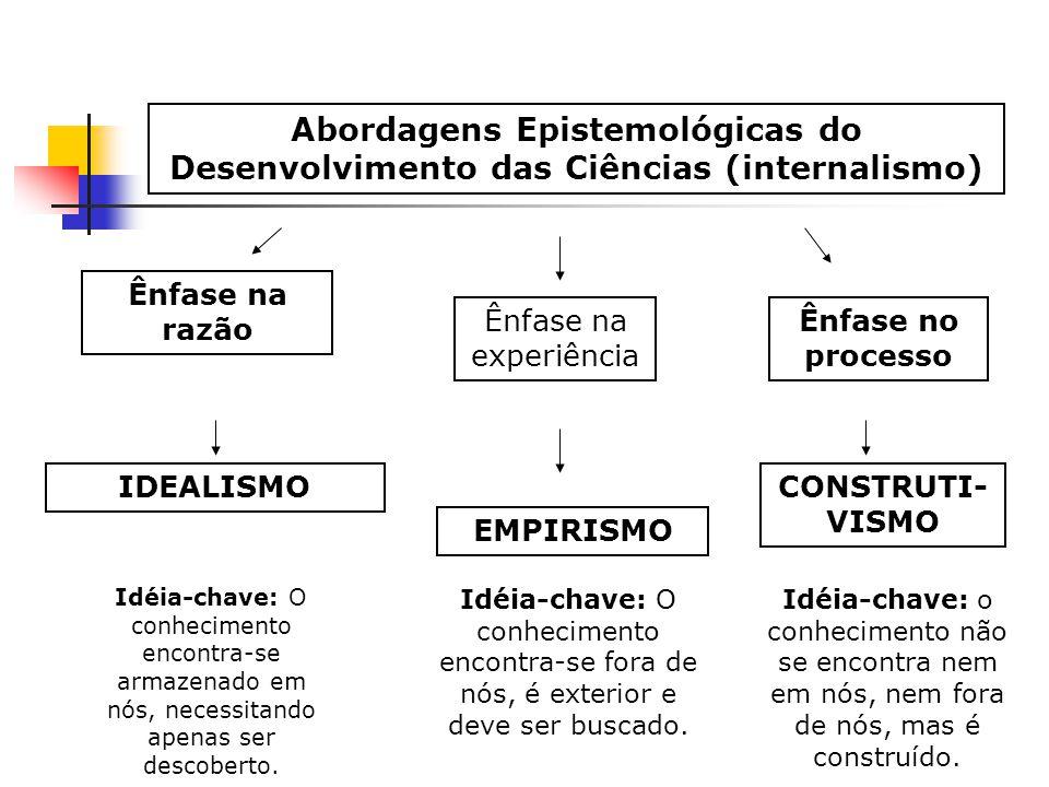 Abordagens Epistemológicas do Desenvolvimento das Ciências (internalismo)