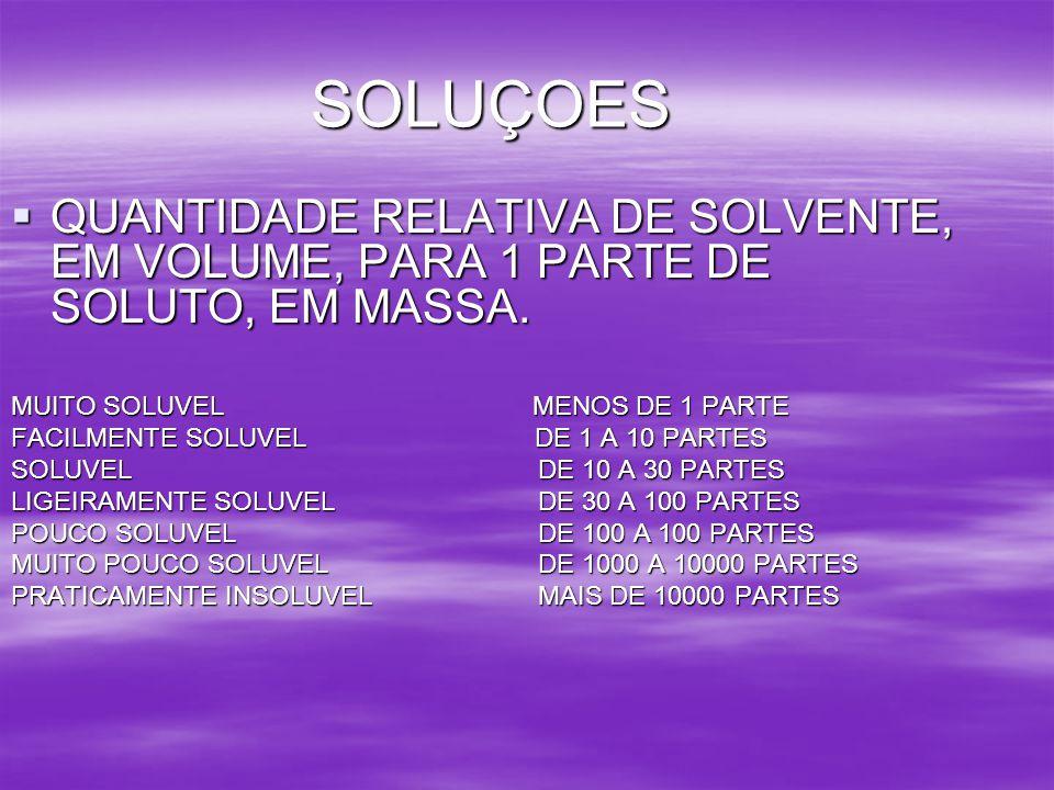 SOLUÇOES QUANTIDADE RELATIVA DE SOLVENTE, EM VOLUME, PARA 1 PARTE DE SOLUTO, EM MASSA. MUITO SOLUVEL MENOS DE 1 PARTE.