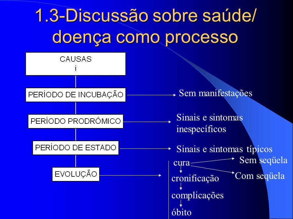 1.3-Discussão sobre saúde/ doença como processo