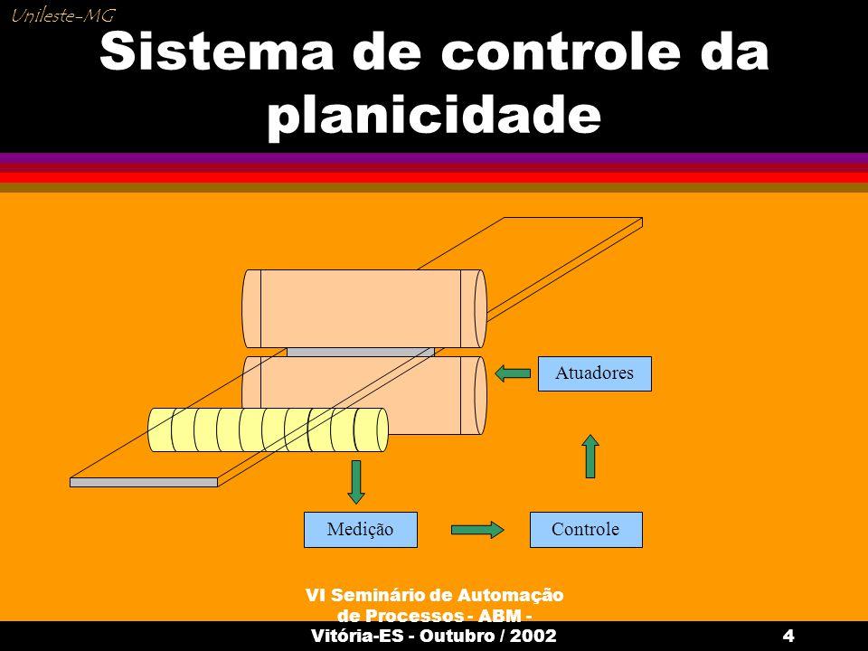 Sistema de controle da planicidade