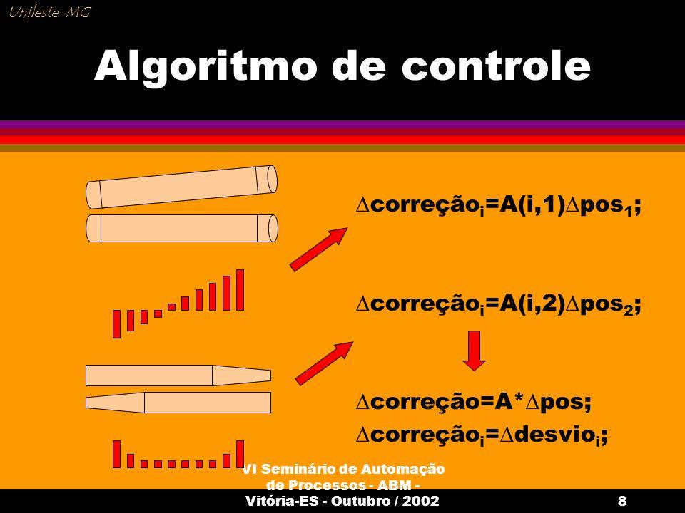 Algoritmo de controle correçãoi=A(i,1)pos1; correçãoi=A(i,2)pos2;