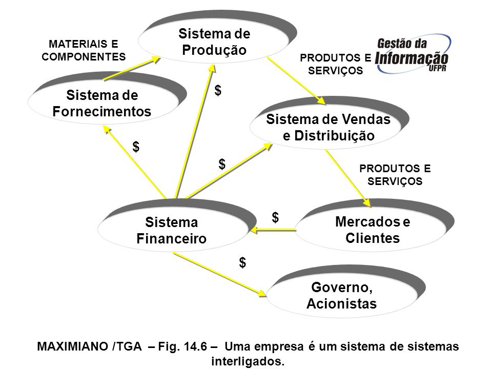 Sistema de Fornecimentos