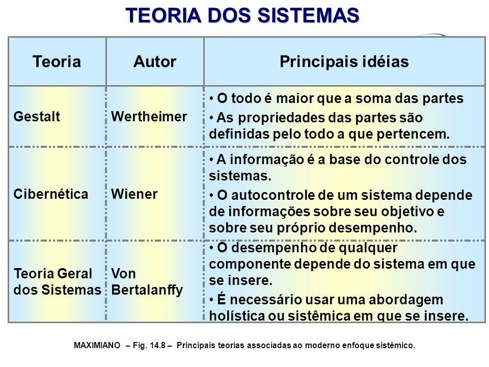 TEORIA DOS SISTEMAS Principais idéias Autor Teoria