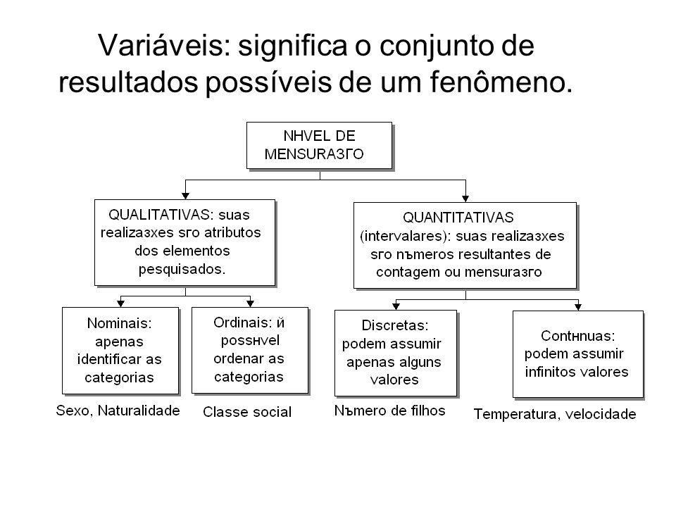 Variáveis: significa o conjunto de resultados possíveis de um fenômeno.