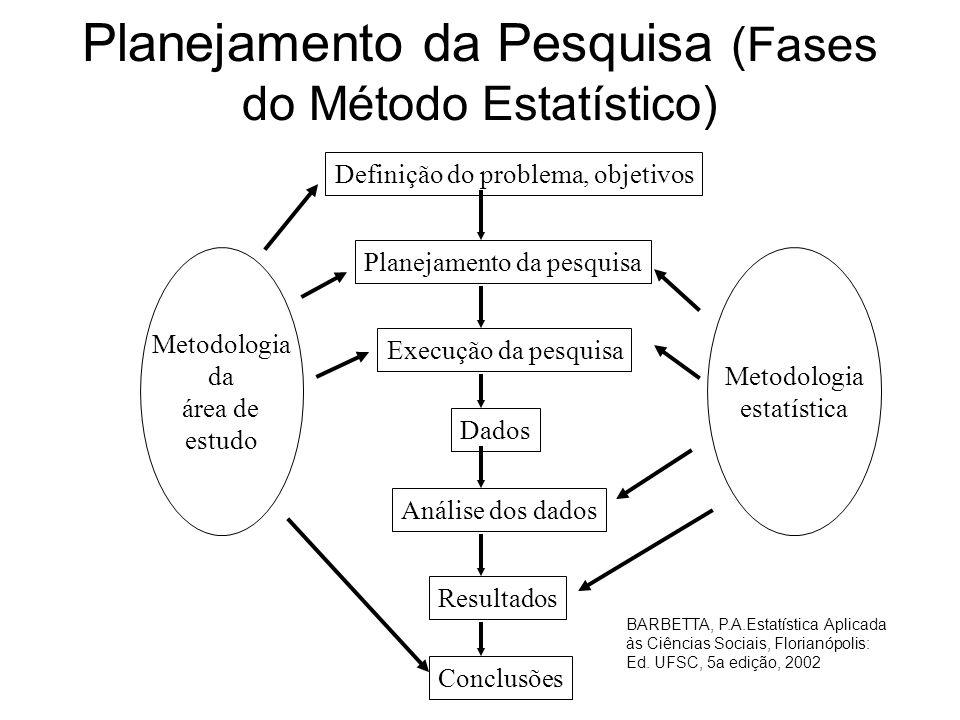 Planejamento da Pesquisa (Fases do Método Estatístico)