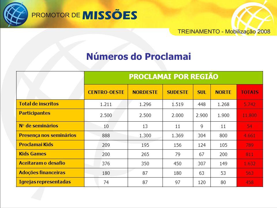 Números do Proclamai PROCLAMAI POR REGIÃO CENTRO-OESTE NORDESTE