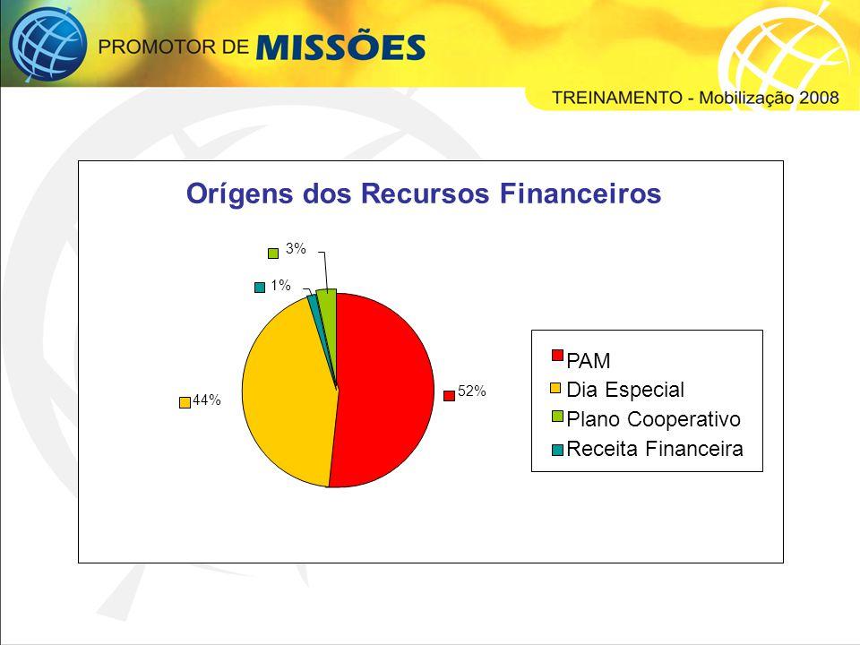 Orígens dos Recursos Financeiros