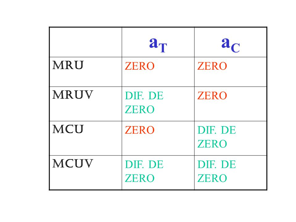 aT aC MRU ZERO MRUV DIF. DE ZERO MCU MCUV