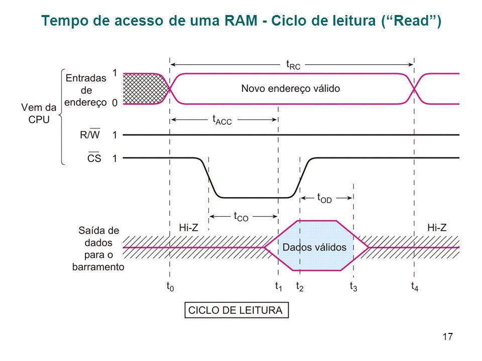 Tempo de acesso de uma RAM - Ciclo de leitura ( Read )