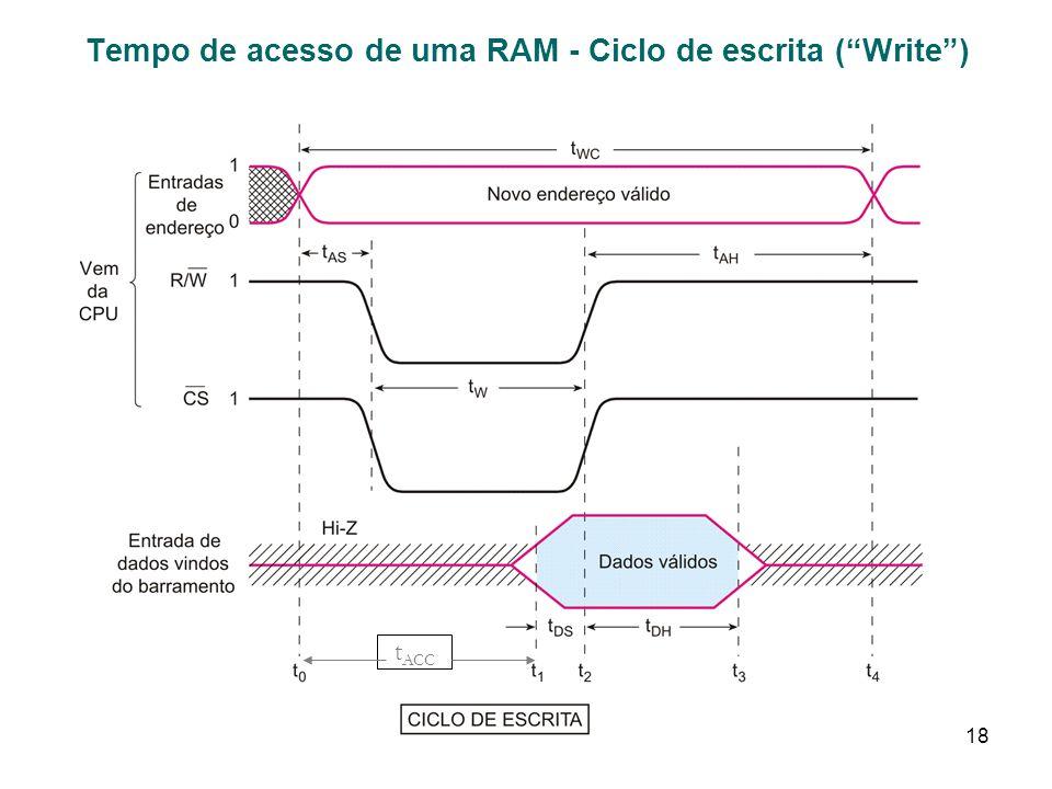 Tempo de acesso de uma RAM - Ciclo de escrita ( Write )