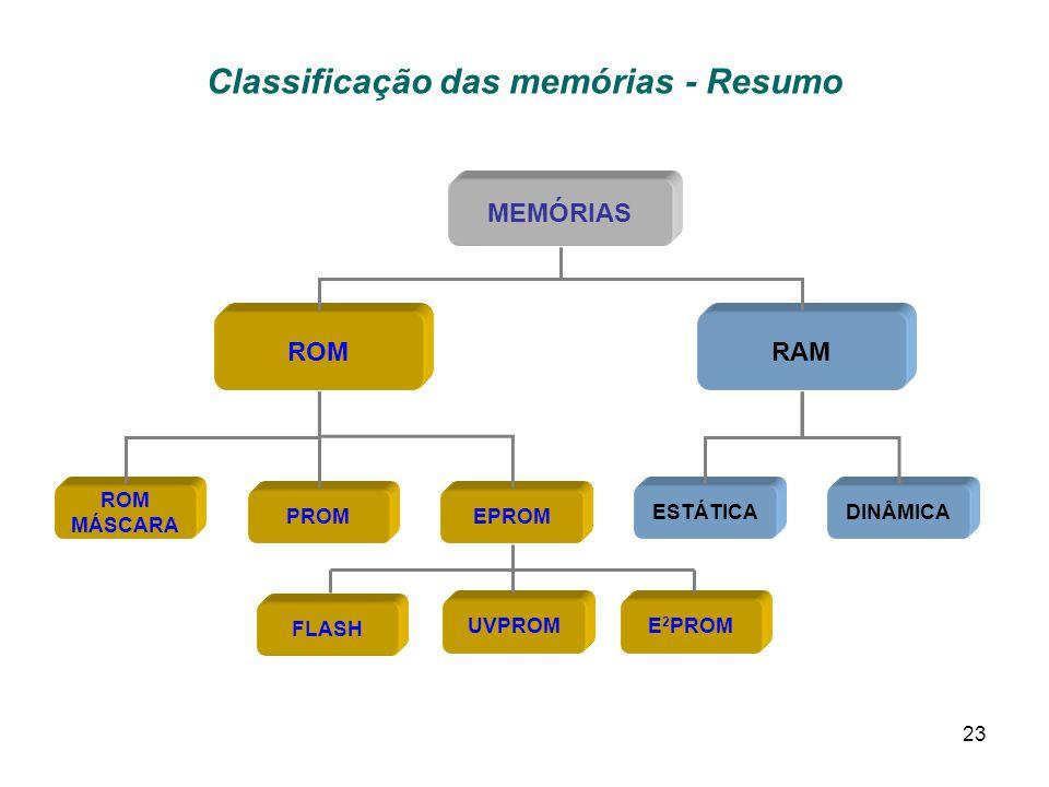 Classificação das memórias - Resumo