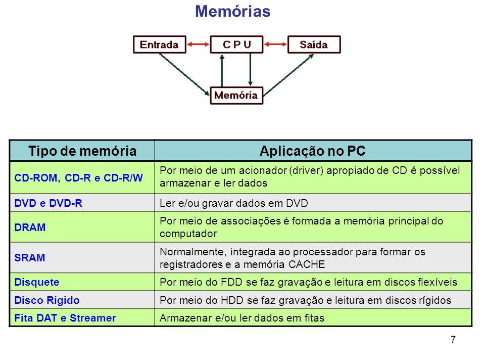 Memórias Tipo de memória Aplicação no PC CD-ROM, CD-R e CD-R/W
