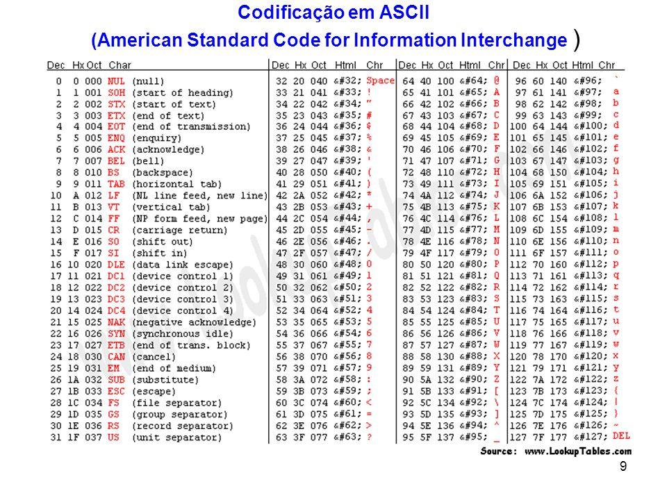 TABELA ASCII Codificação em ASCII (American Standard Code for Information Interchange )