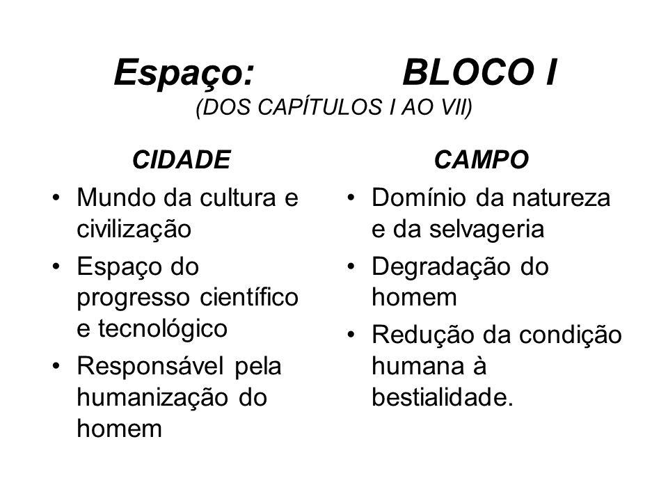 Espaço: BLOCO I (DOS CAPÍTULOS I AO VII)