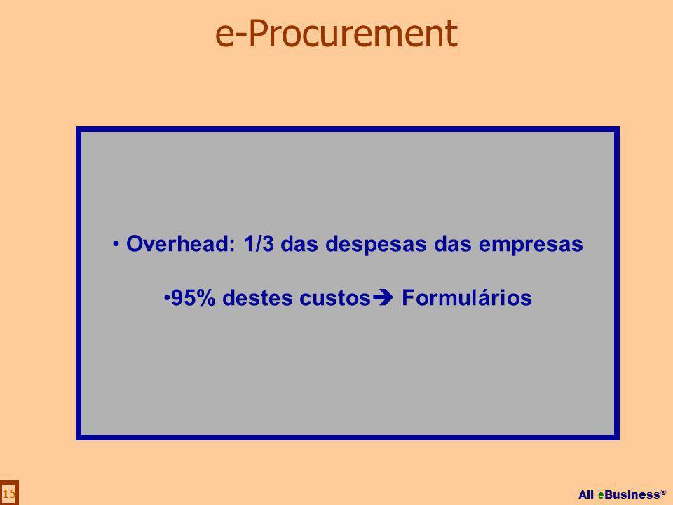 Overhead: 1/3 das despesas das empresas 95% destes custos Formulários
