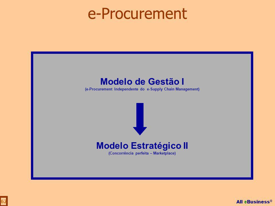 e-Procurement Modelo de Gestão I Modelo Estratégico II