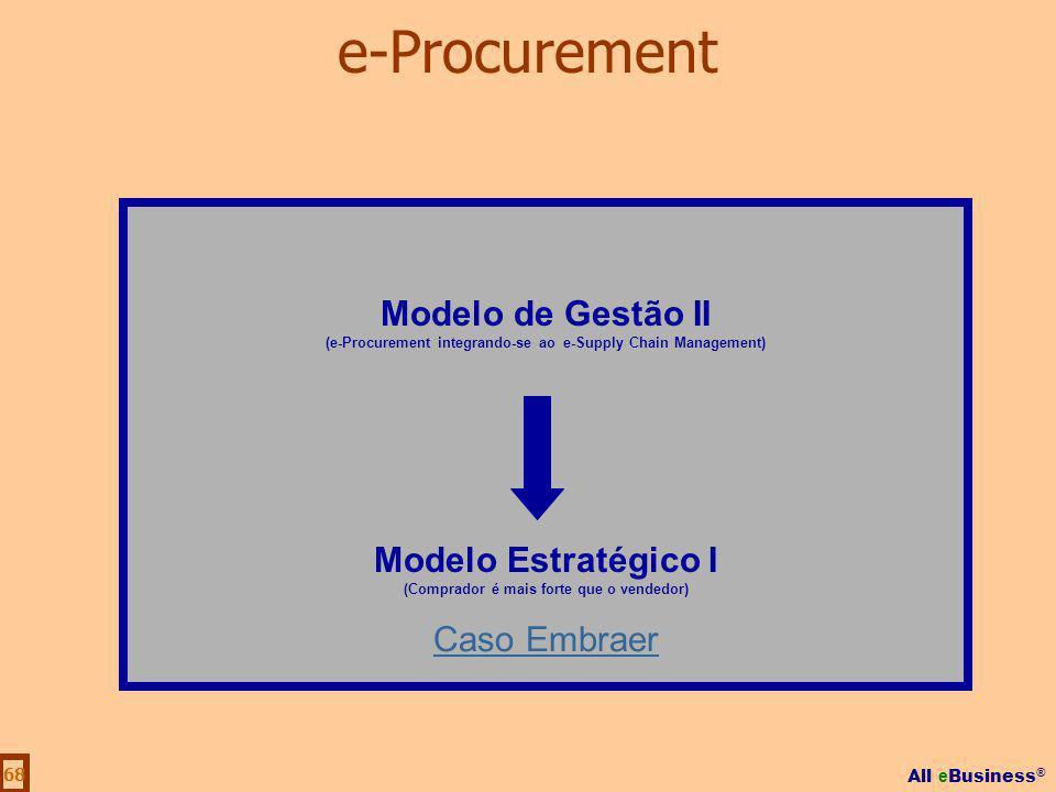 e-Procurement Modelo de Gestão II Modelo Estratégico I Caso Embraer