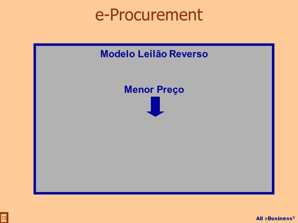 e-Procurement Modelo Leilão Reverso Menor Preço